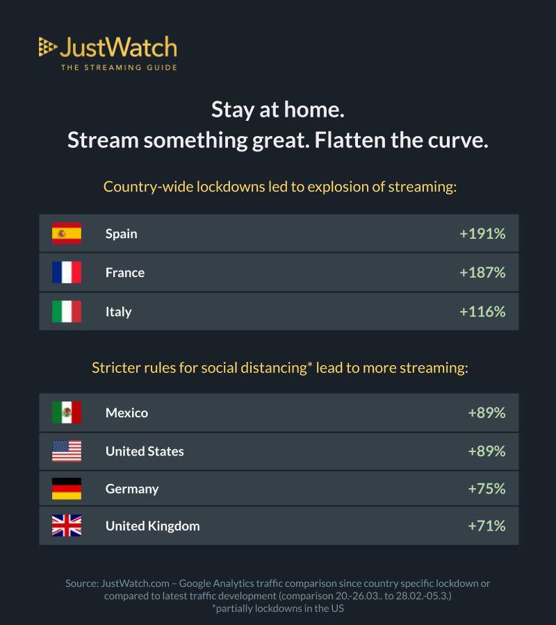 I dati di JustWatch sull'utilizzo dei servizi in streaming durante il lockdown.