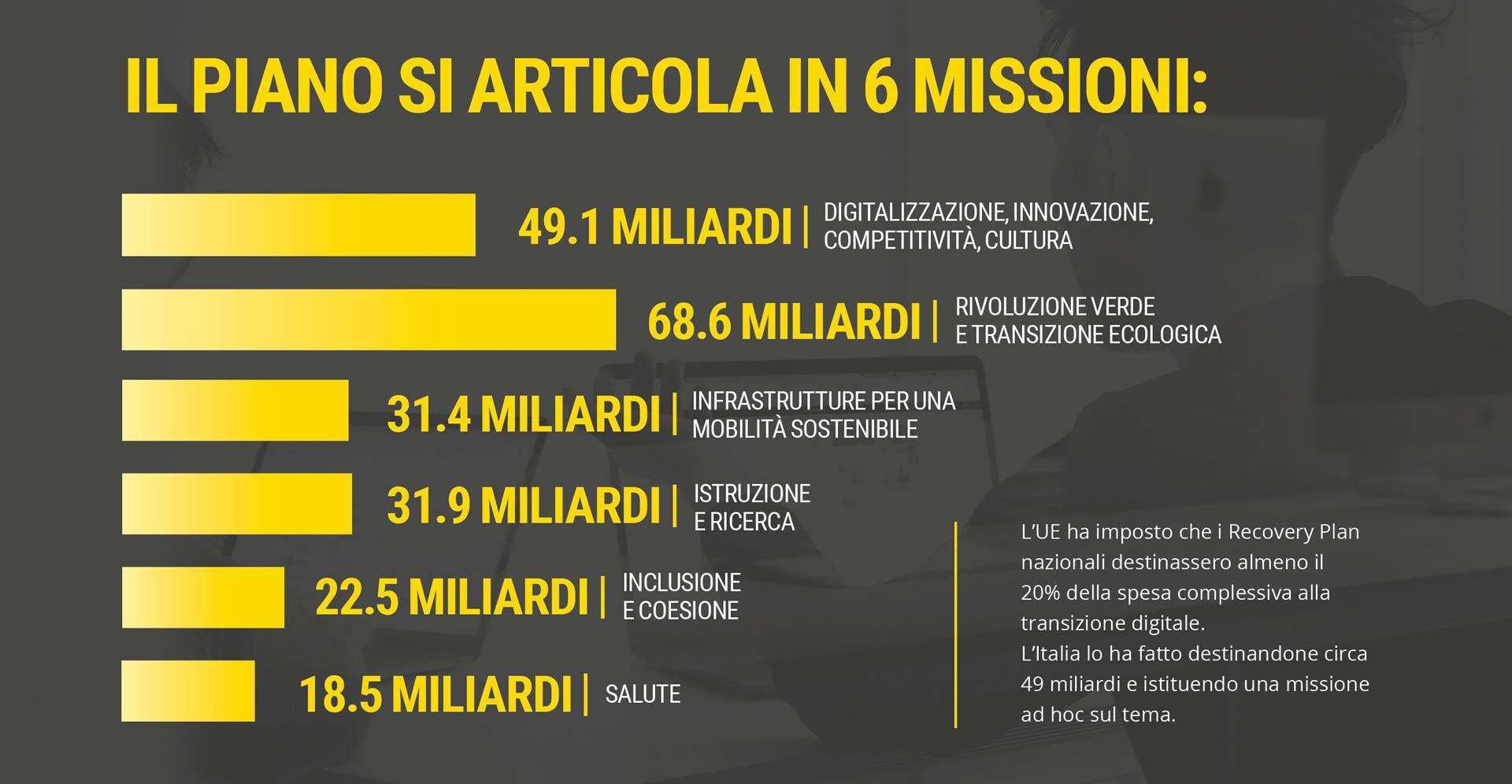 Illustrazione delle 6 missioni del Piano