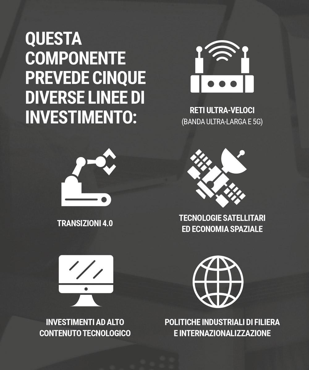 Illustrazione delle 5 linee di investimento