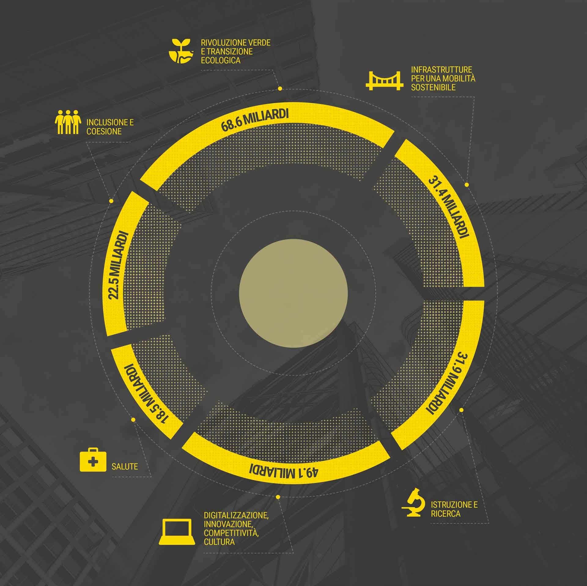 Grafico a torta della ripartizione degli investimenti previsti nel Piano Nazionale di Ripresa e Resilienza